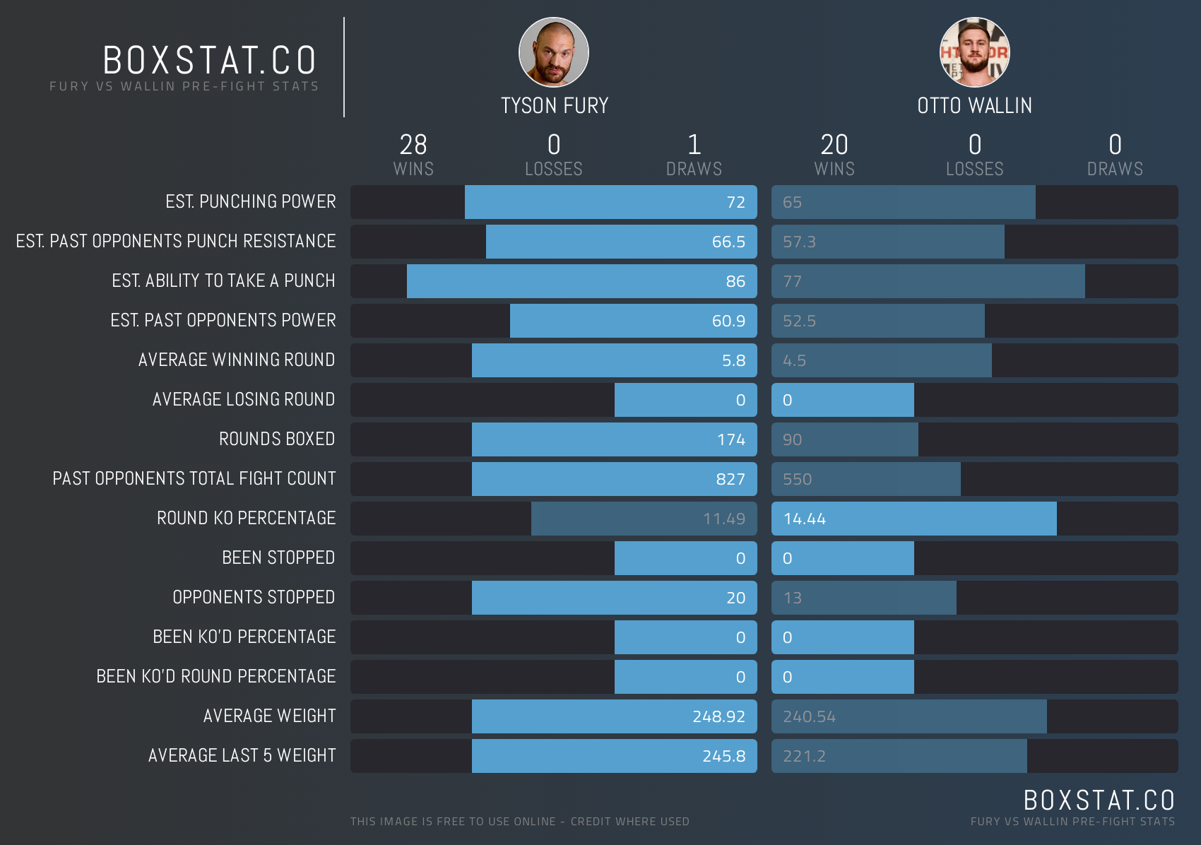 Tyson Fury vs Otto Wallin - Head to Head Statistics. Stats Credit: boxstat.co