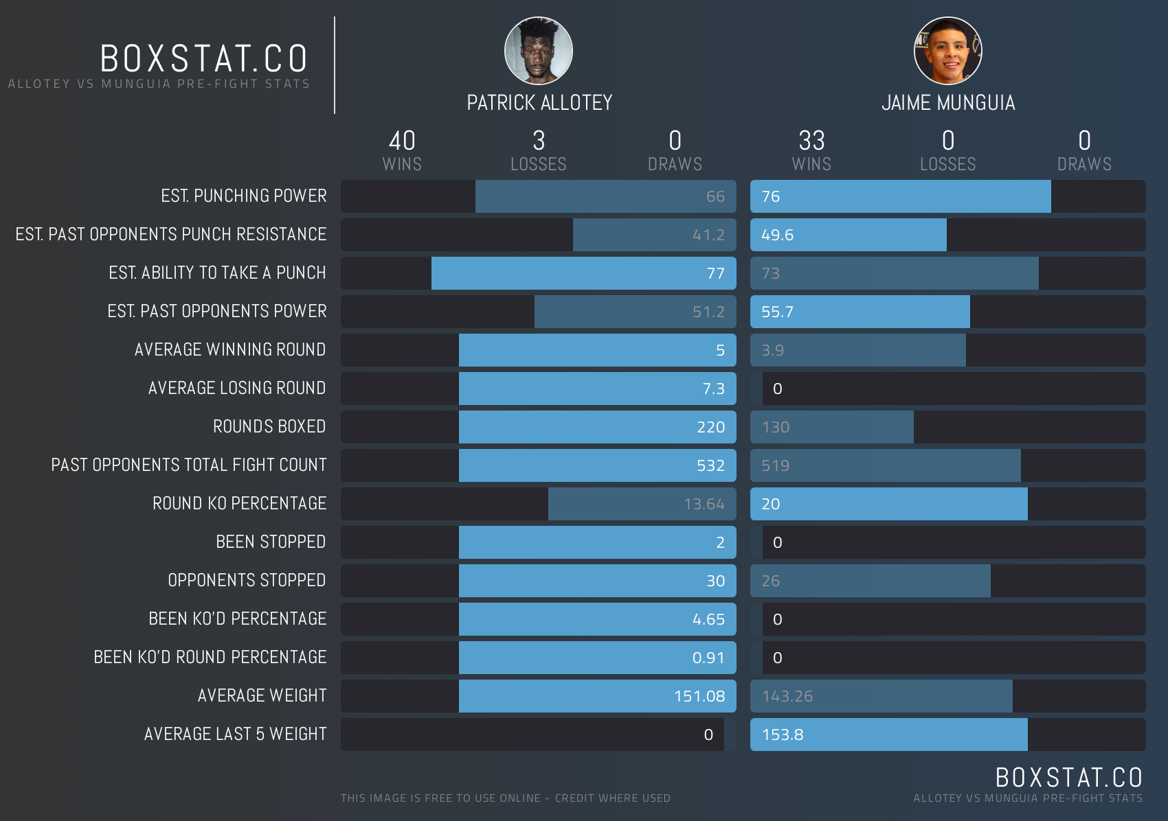 Patrick Allotey (40-3, 30 KOs) vs Jaime Munguia (33-0, 26 KOs) - Head to Head Stats. Stats Credit: BoxStat.co