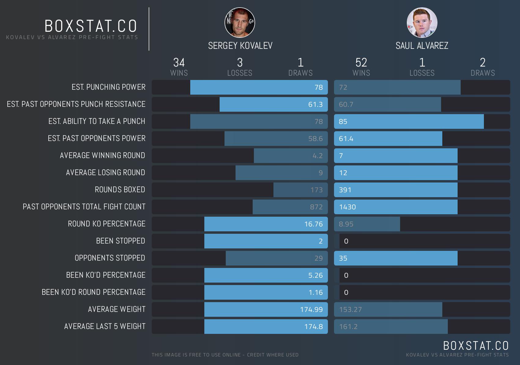 Canelo vs Kovalev - Head to Head Stats. Credit Boxstat.co