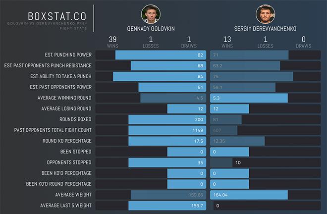 Golovkin vs Derevyanchenko head-to-head stats. Photo Credit: Boxstat.co